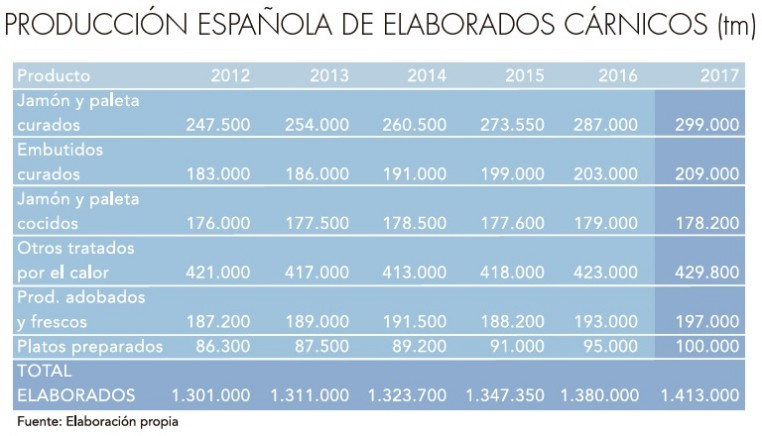 El sector cárnico español